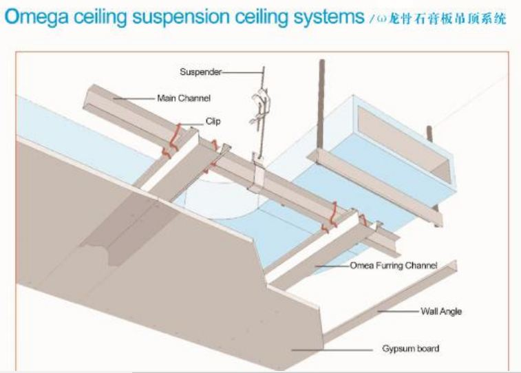 Gypsum Board Suspended Ceiling System : Gypsum dry walls and suspended ceilings a architect