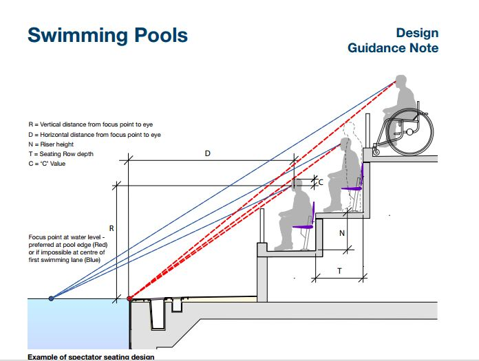 Swimming pool design nairobi for Swimming pool design guide